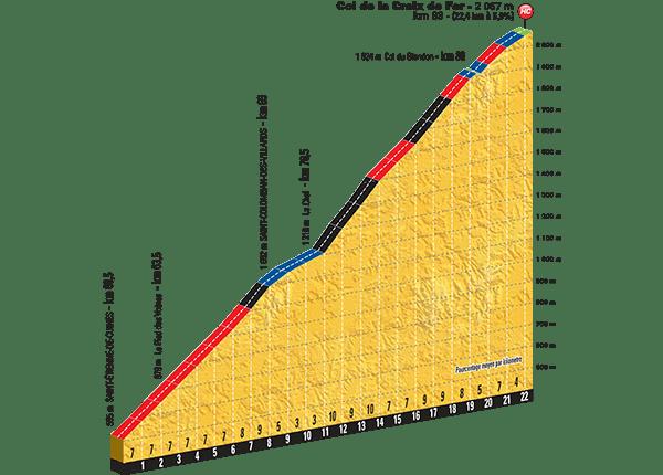 Tour-de-France-2015-Stage-19-climb-Col-de-Croix.png