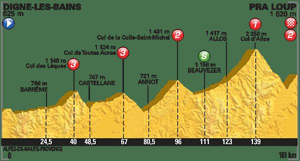 Tour-de-France-2015-Stage-17-Profile.png