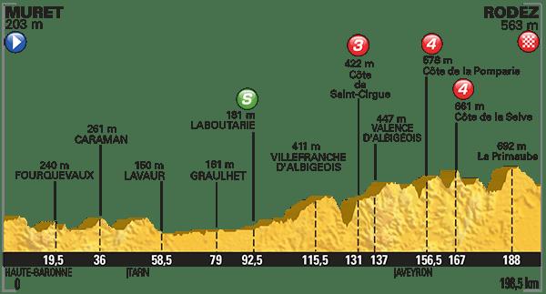 Tour-de-France-2015-Stage-13-profile.png