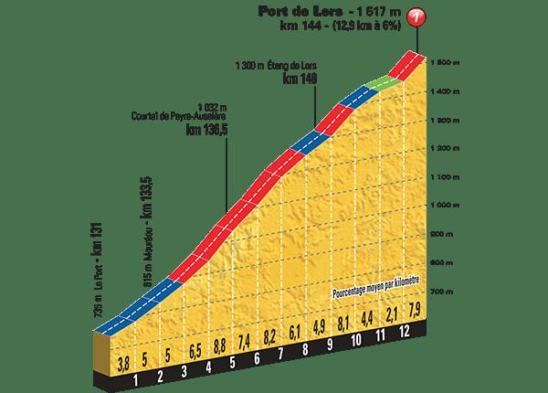 Tour-de-France-2015-Stage-12-climb-Port-de-Lers.png