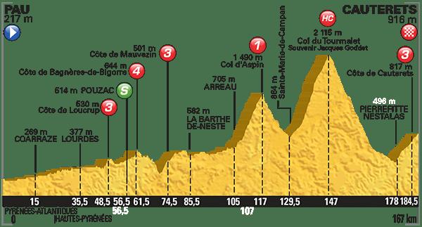 Tour-de-France-2015-Stage-11-profile.png