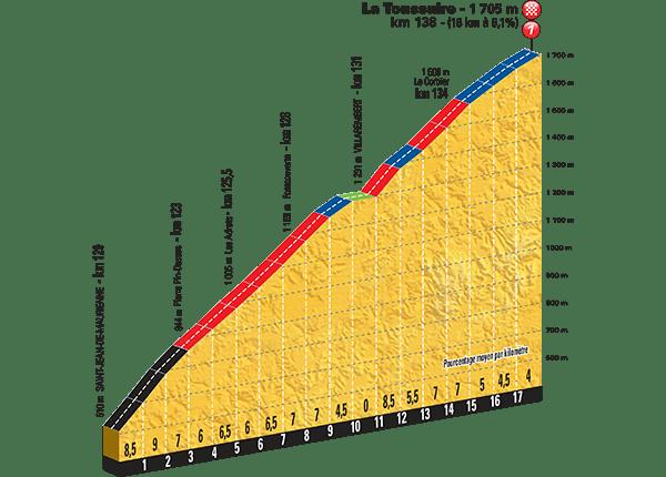 Tour-de-France-2015-Stage-19-climb-La-Toussuire.png