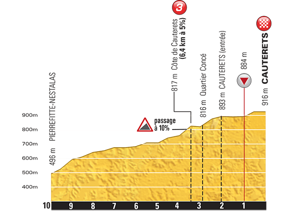 Tour-de-France-2015-Stage-11-last-km.png