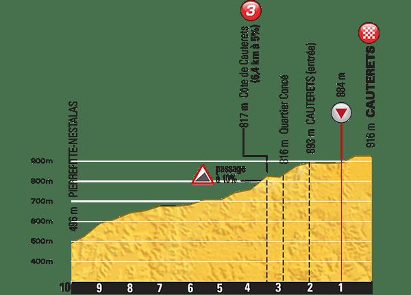 Tour-de-France-2015-Stage-11-last-km.png