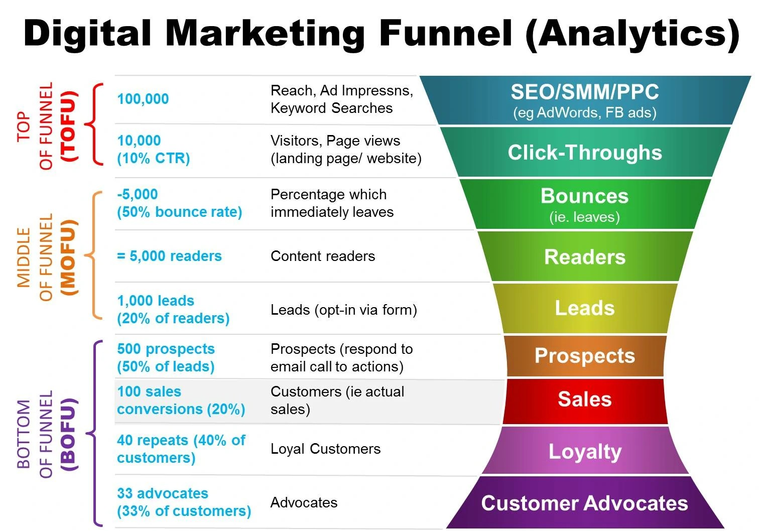 How To Optimize Your Digital Marketing Funnel