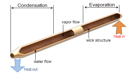 工業規格熱導管 (Heat pipe) | CoolingHouse
