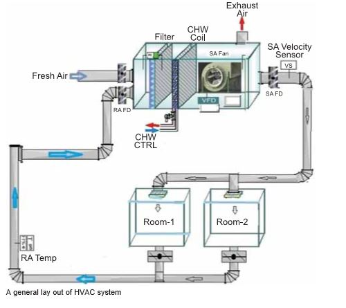 Energy Conservation in Refrigeration & HVAC System - Cooling