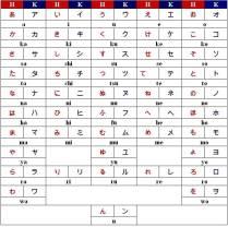 Imagen 01: cuadro tradicinal de la representación fonética del japonés