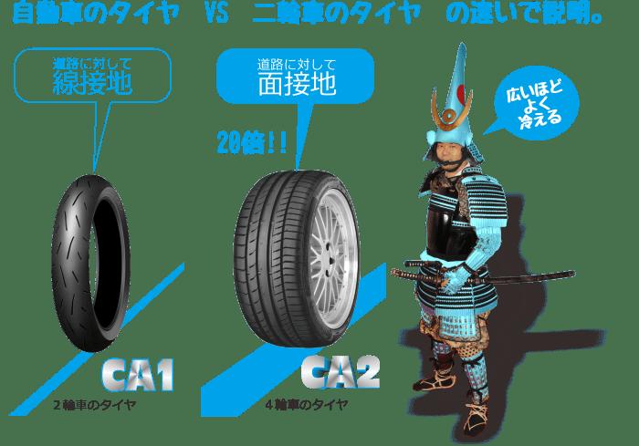 自動車のタイヤ VS 二輪車のタイヤ の違いで説明。