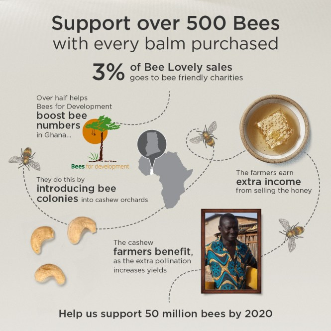 bee lovely supporting 500 bees per purch