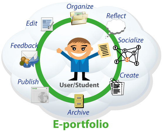 Thing 16: Digital Portfolios for Students - Cool Tools for