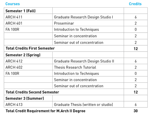 Degree Requirements Master Of Architecture Ii  The