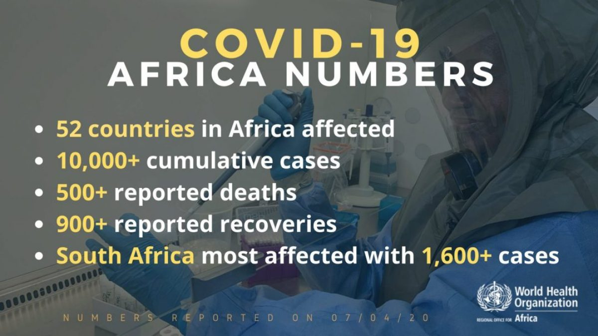 COVID 19 Africa Numbers africa