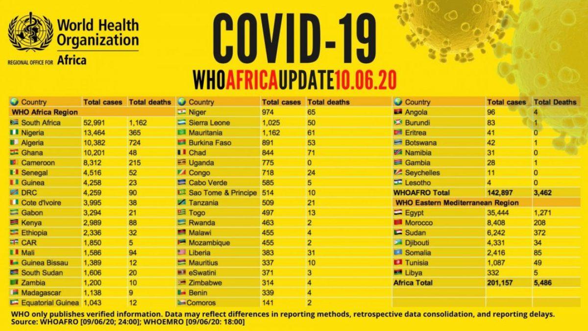 COVID-19: África supera la barrera de los 200.000 casos africa