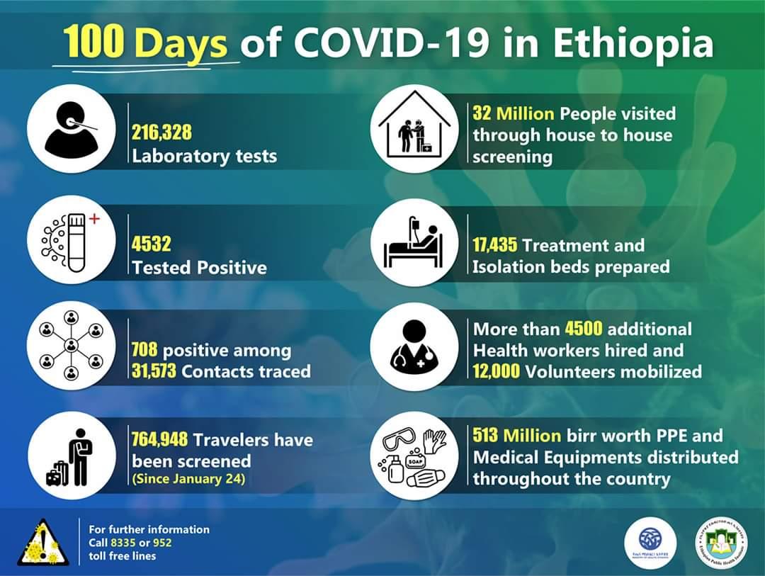 100 days of COVID19 in Ethiopia africa