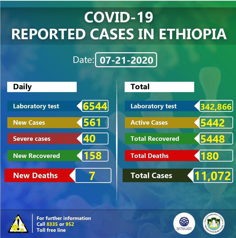 Etiopía suma un nuevo máximo diario y supera ya los 11.000 alegria gambo alegria sin fronteras dr alegria gambo