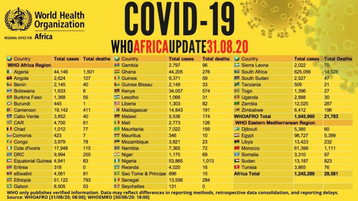 COVID19 en Etiopía: La curva sigue en ascenso y ya supera los 50.000 casos africa