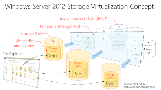 Windows Server 2012 Storage Virtualization Concept