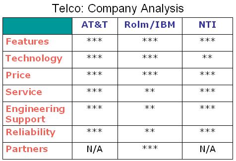 companyfeatureanalysis