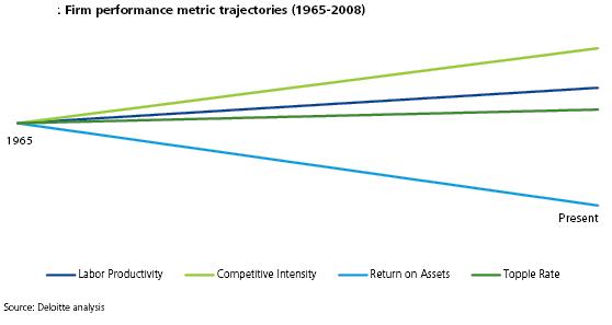 DeloitteFirmPerformance1965-2008