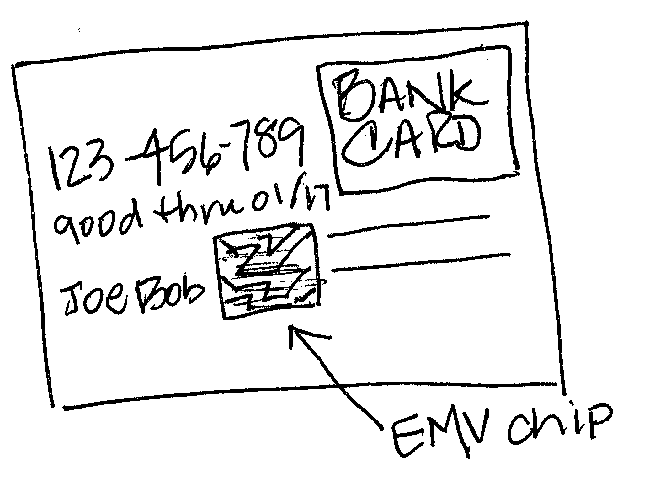 EMV and Retail
