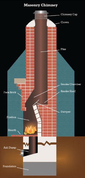 Install Gas Fireplace In Existing Home What's A Smoke Chamber And Why It Needs To Be Cleaned