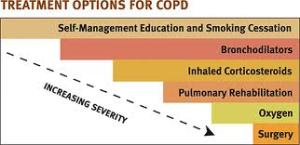 COPD_Treatment