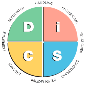 DISC profilanalyse