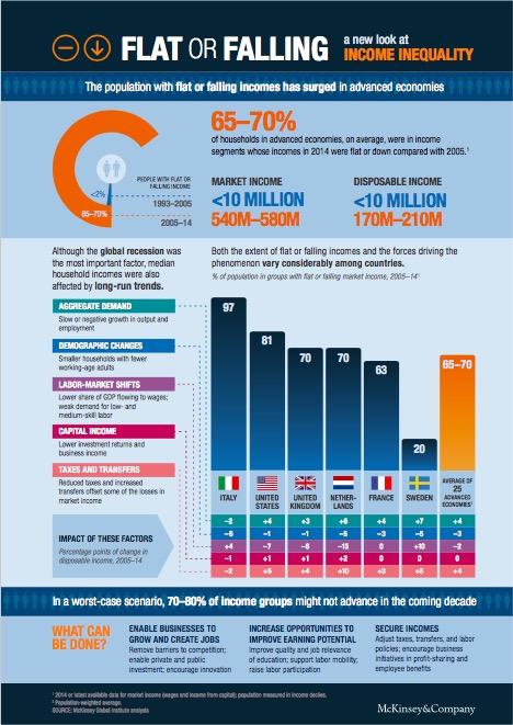 McKinsey report graphic