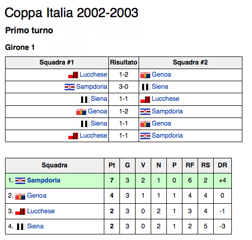 Girone 1 coppa italia 2002-2003