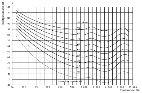 Figure 1*: Normal equal-loudness-level contours for pure