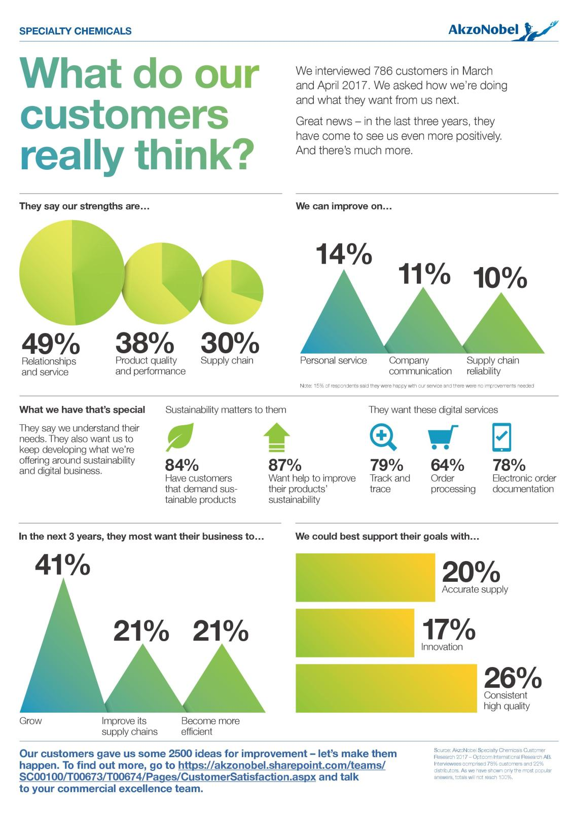 AkzoNobel customer insight infographic copywriting example - portrait orientation
