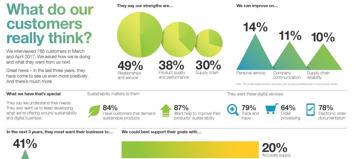 Copywriting for infographics