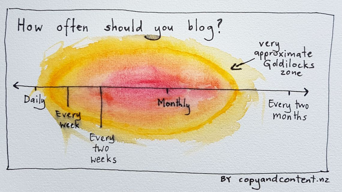 Diagram showing roughly how often to blog