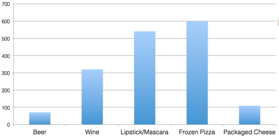 Beer and wine increases in sales based on sampling - reciprocity