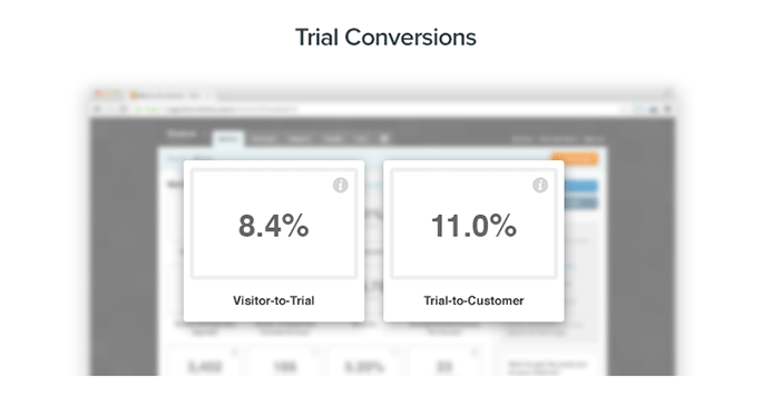 Groove trial to paid conversion rate study 2013