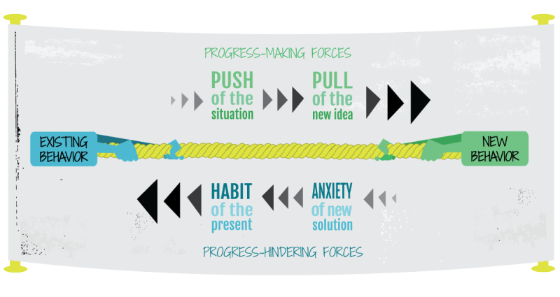 JTBD push pull habit anxiety diagram