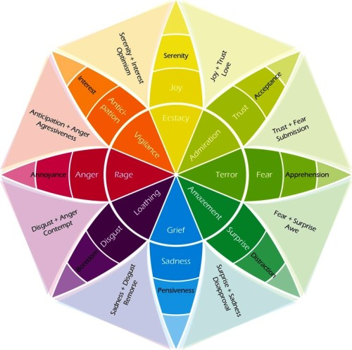 Plutchick's Wheel of Emotion