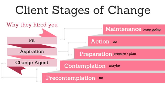 Client management stages of change