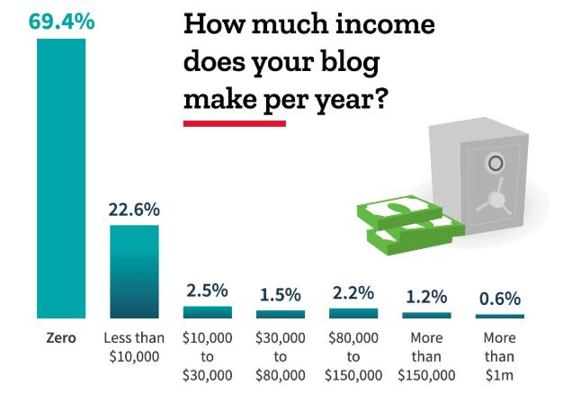 From: Blog Tyrant's BIG Blogging Survey