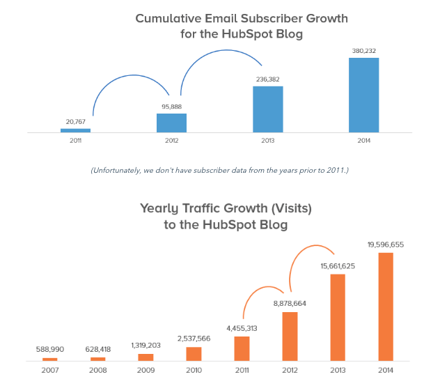 From: Want More Blog traffic? Focus on Growing Subscribers - HubSpot