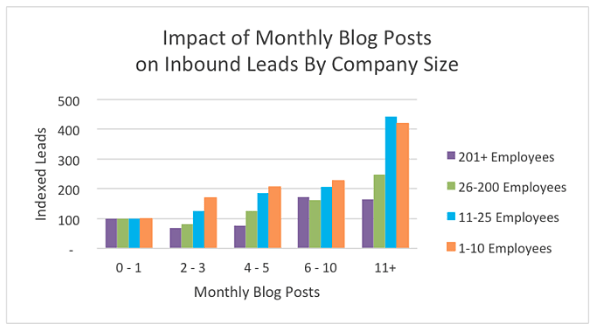 From: How Often Should Companies Blog - HubSpot
