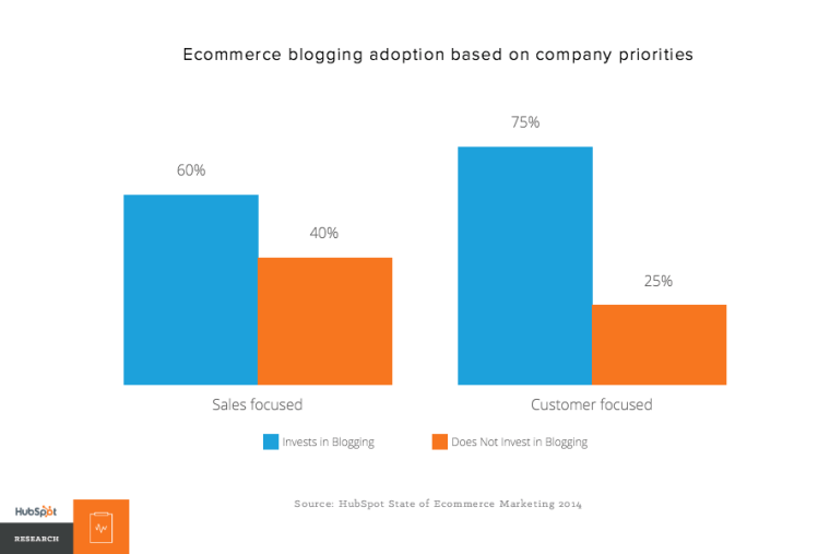 Hubspot Ecommerce blogging adoption based on company priorities