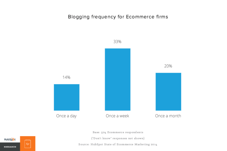 Blogging frequency for Ecommerce firms –HubSpot Research
