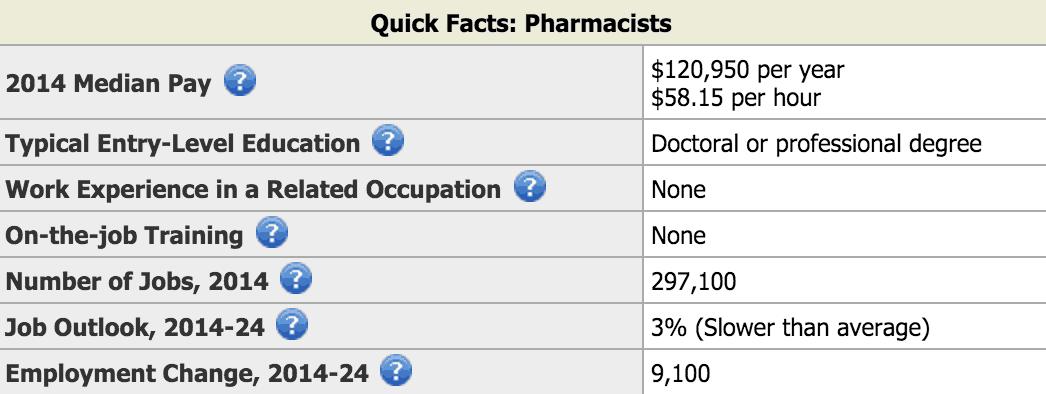 Pharmacist avg salary