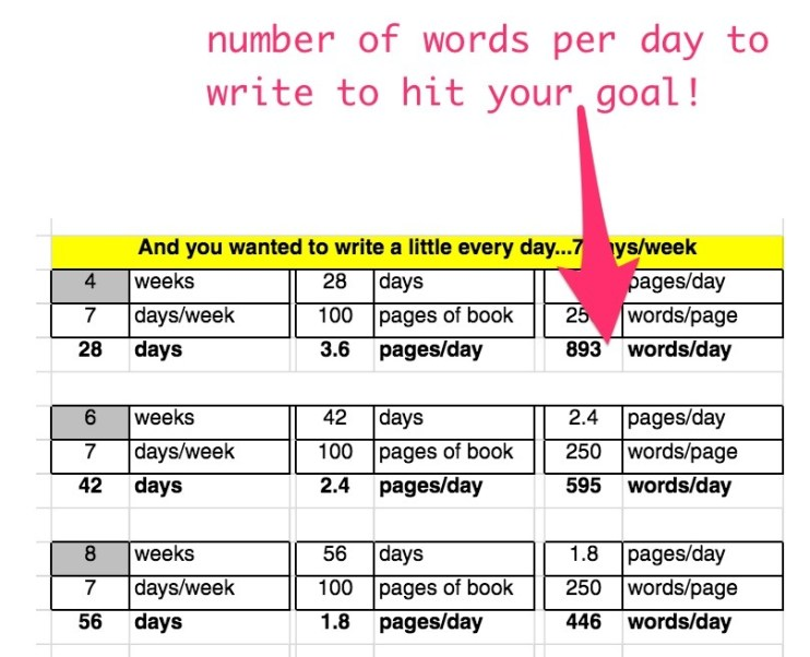 number of words per day to write to hit your book writing goals