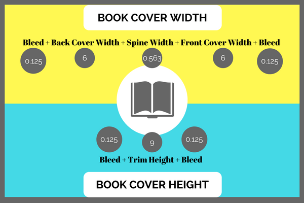 If you're designing a book cover for a physical book, here's how to calculate the cover size. | Laura Petersen, Copy That Pops