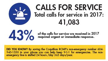 Total calls for service in 2017: 41,083