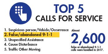 Top 5 calls for service