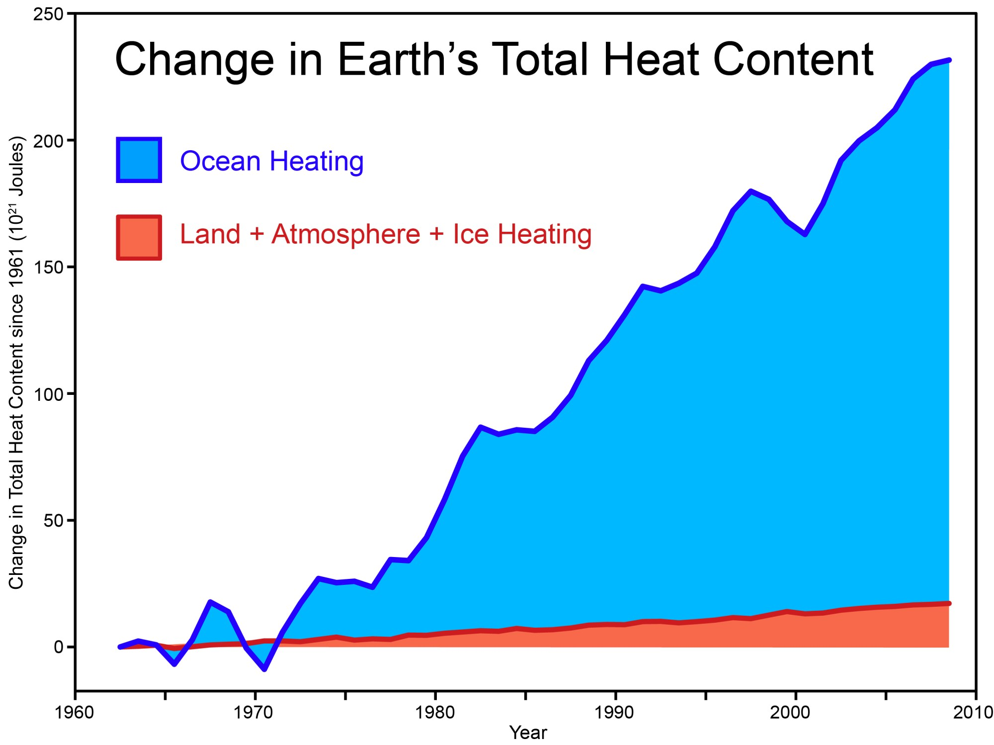 hight resolution of total heat content 2011